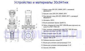 ustrojstvo-i-materialy-zadvizhki-30s941nzh