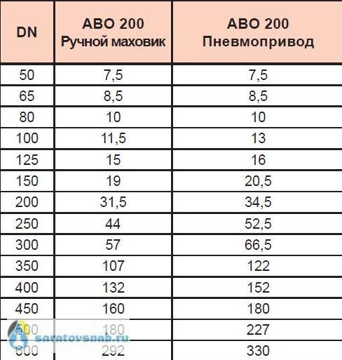 Massa-ABO200