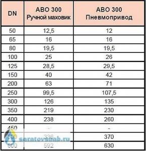 Massa-ABO300