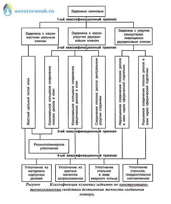 klassifikaciya-klinovyh-zadvizhek-po-prochnosti-soedineniya-zatvora