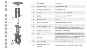 konstrukciya-i-materialy-shibernoj-zadvizhki