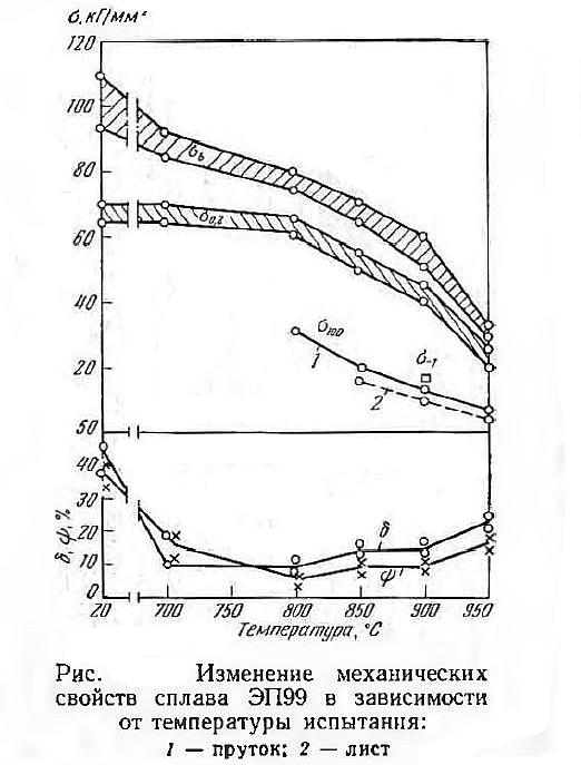 Изменение механических свойств сплава ЭП99
